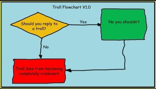 politifake-org-troll flowchart